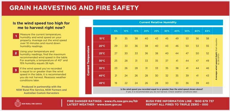 The Rural Fire Service is urging anyone harvesting or using machinery such as slashers to use the grain harvesting fire safety guide and monitor conditions.